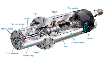 Dầu mỡ cho công nghiệp chính xác – CNC
